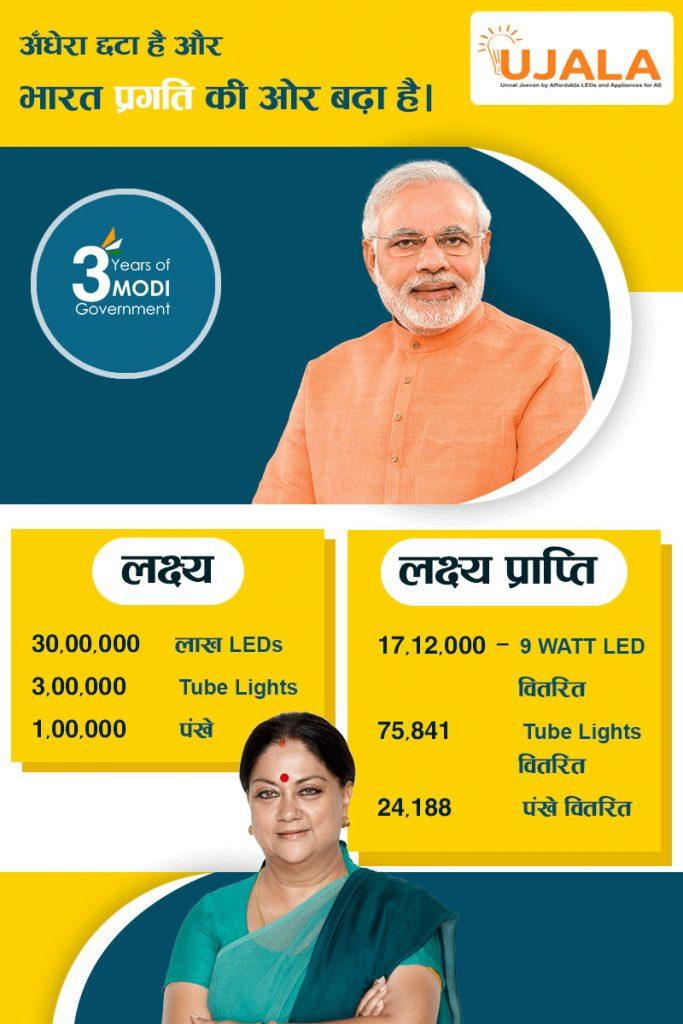 nda-3-years-modi-govt-infographic-state-06