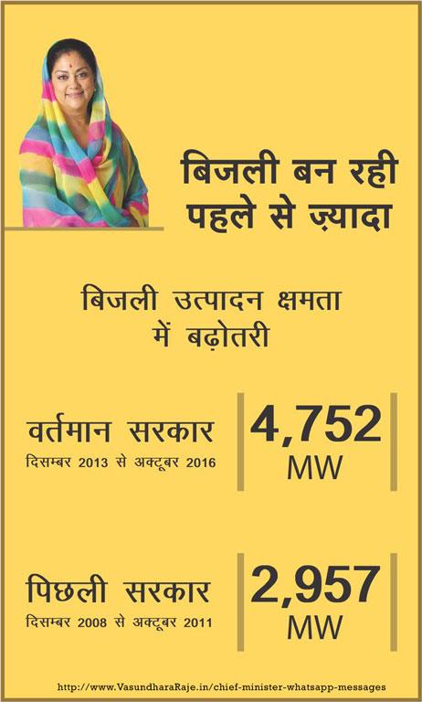 vasundhara-raje-whatsapp-banner-power-electricity-01